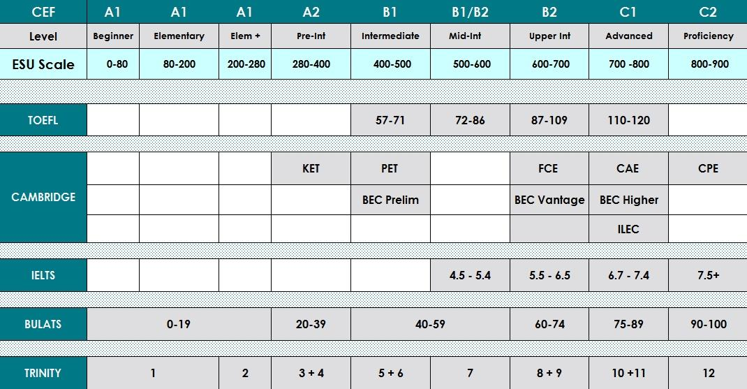 Toefl ibt score table pictures to pin on pinterest thepinsta - Ielts to toefl conversion table ...